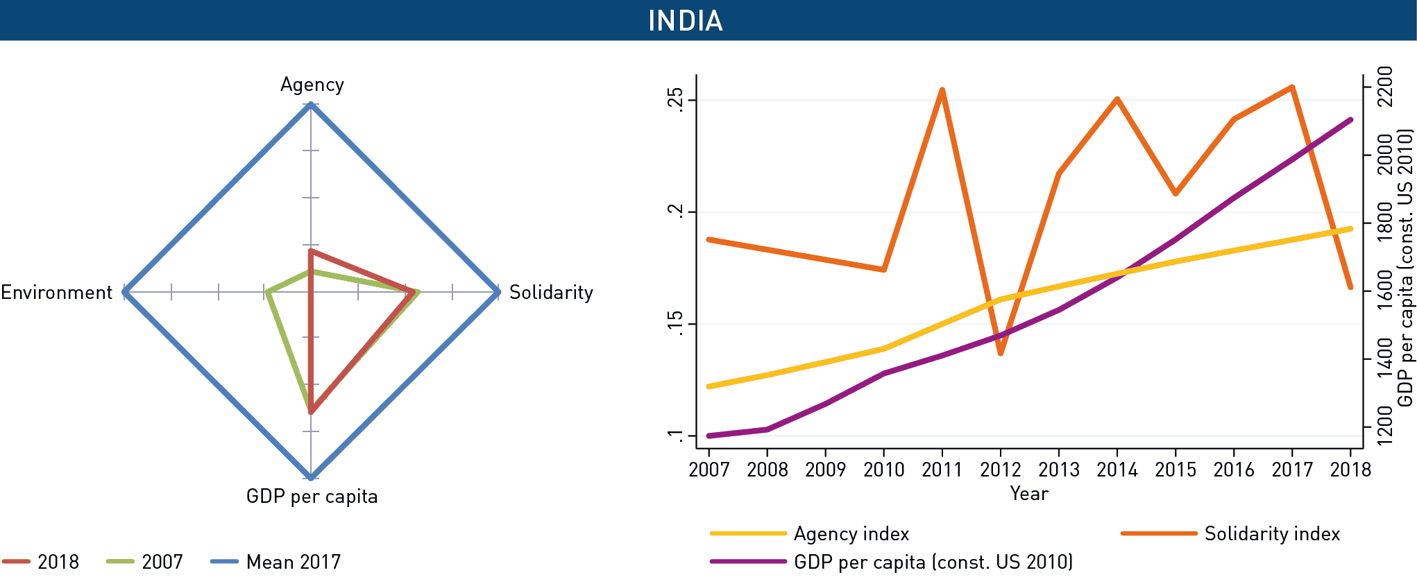 GSI_Recoupling-Dashboard_India